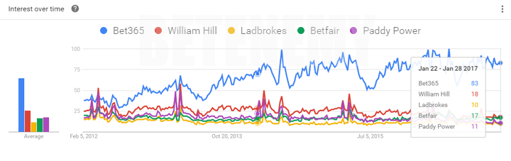 bet365 according to Google Trends